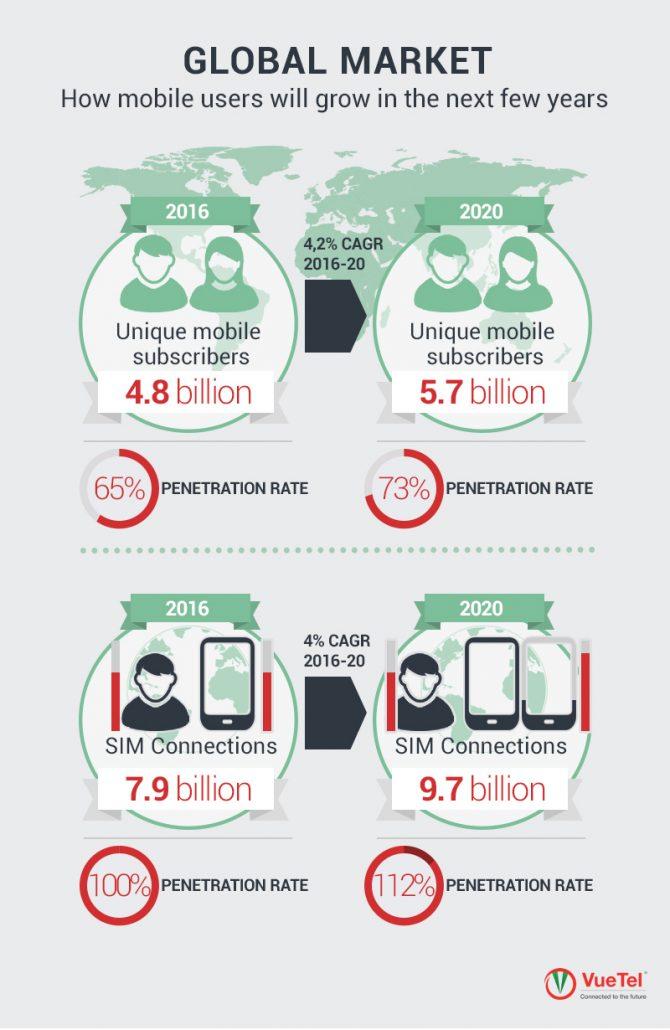 mobile penetration
